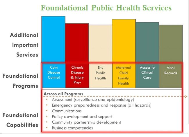 Foundational Public Health Services