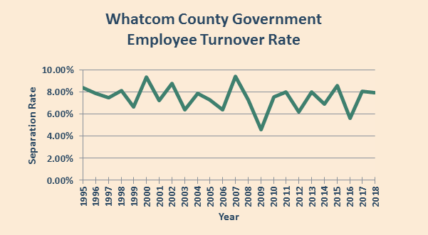 County Government Employees Turnover Rate by Year