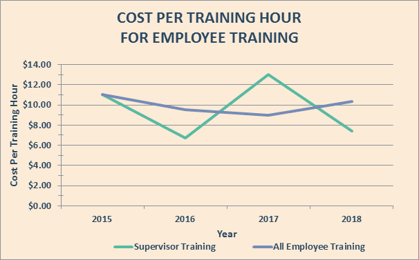 County Employee Cost Per Training Hour