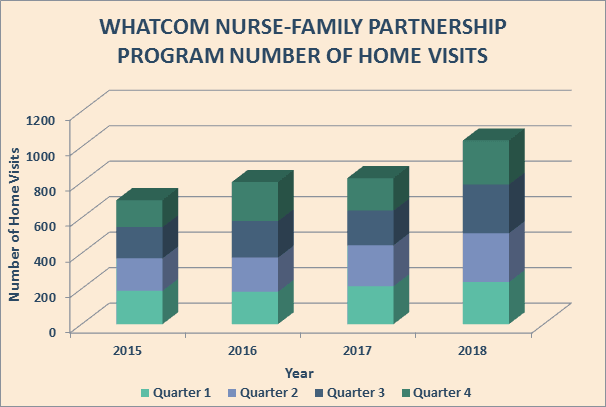 Nurse-Family Parternship Number of Home Visits Annually