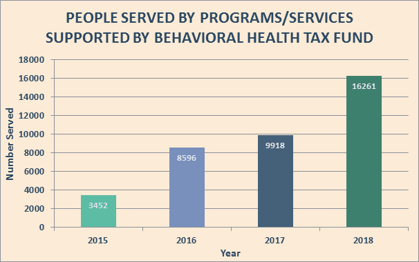 Behavioral Health Tax Fund with Table