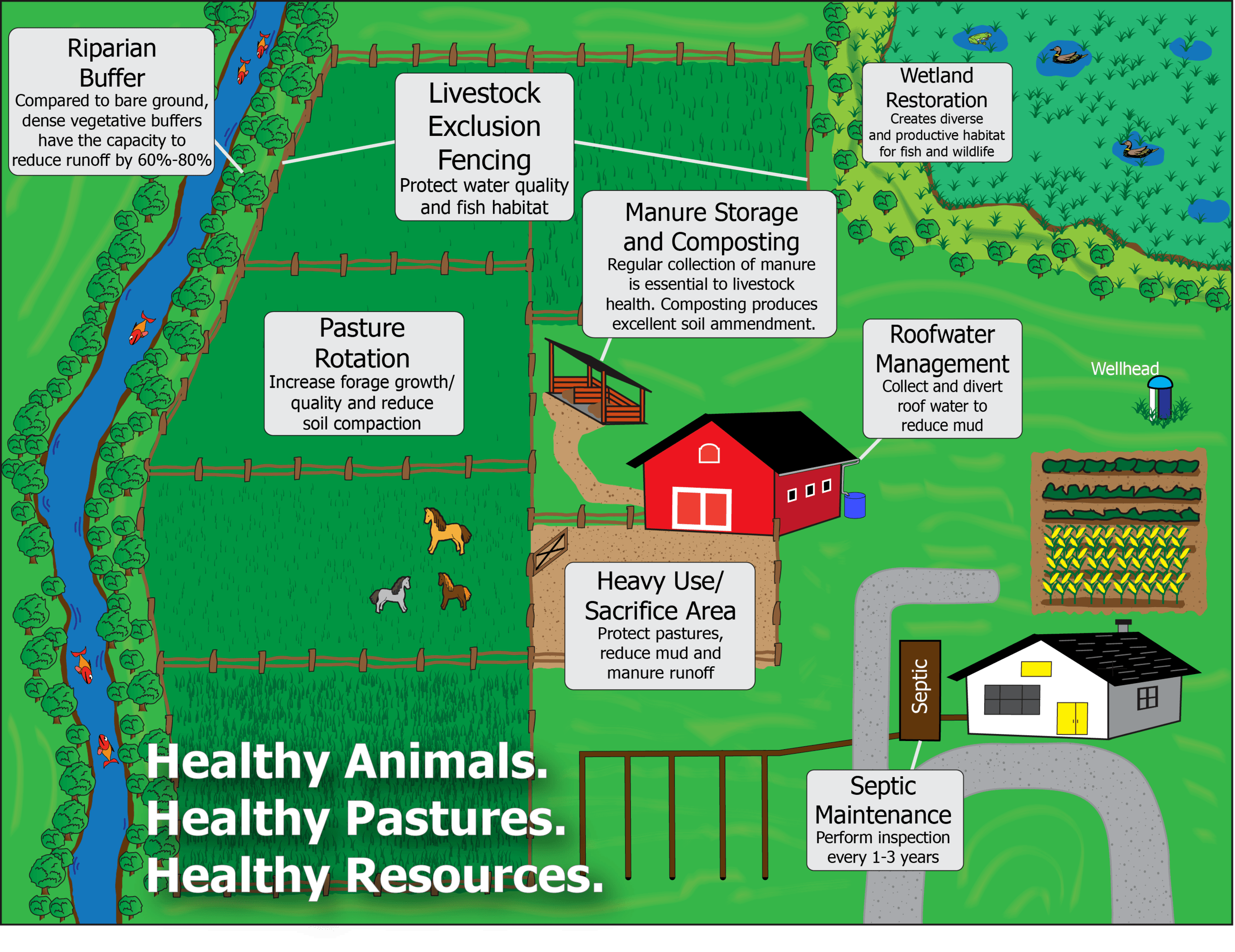 SmallFarmInfoGraphic_Healthy_LargerText