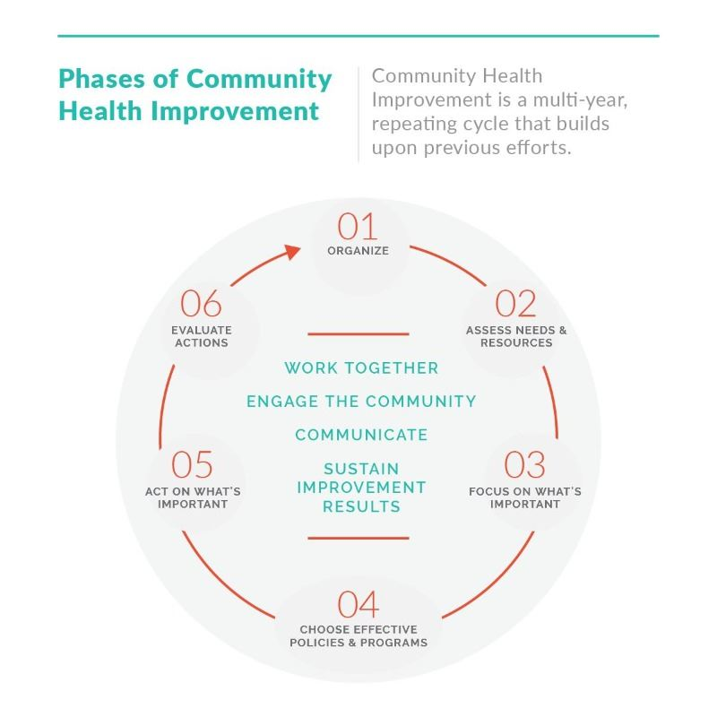 Cycle of Community Health Improvement