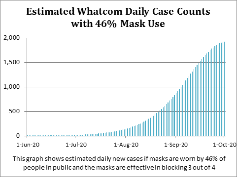 graph showing estimated daily case counts with 46 percent mask use