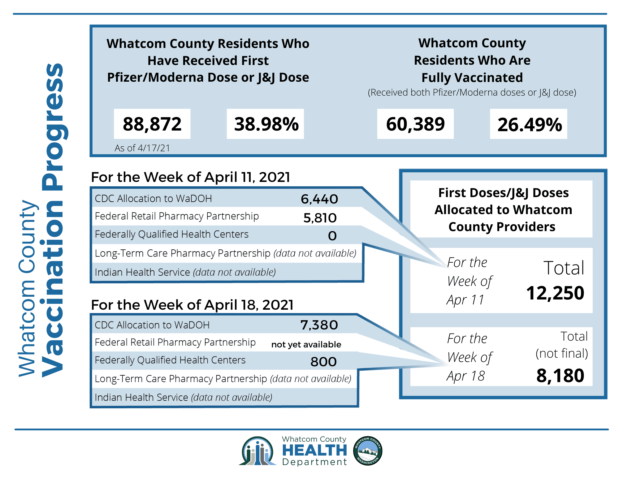 Whatcom County Vax Progress Infographic 4.20